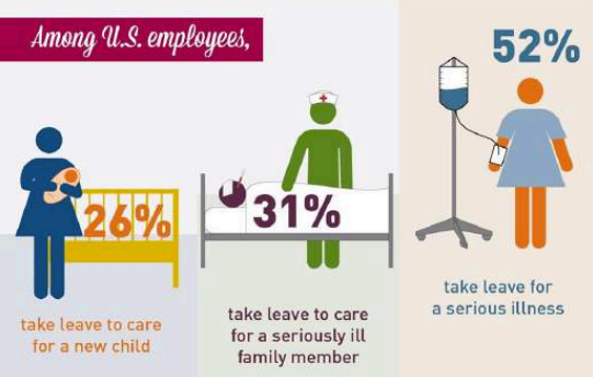 Passing Family Leave Act - Stats InfoGraphic